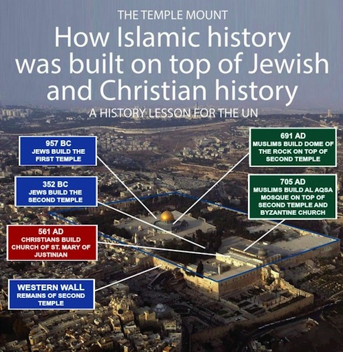 Temple Mount-Islamic history